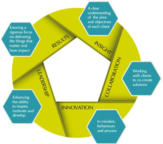 Diagram outlining the steps we take: insight, collaboration, innovation, leadership, results