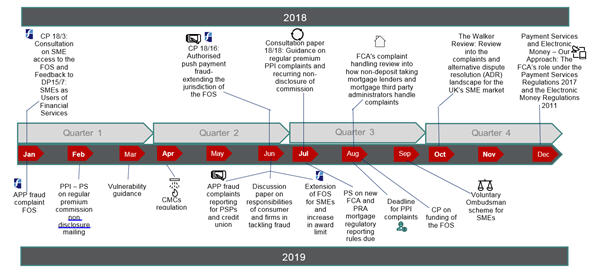 Timeline of FCA research and papers on complaint handling 2018 -2019