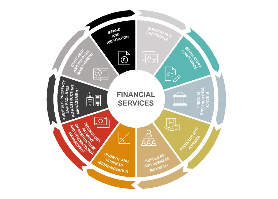Financial Services at AG: Enabling you to succeed