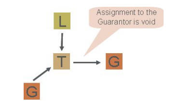 Assignment to Guarantors image