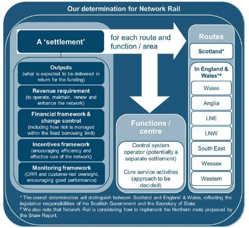 Determination for Network Rail diagram